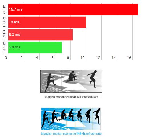 144hz monitor comparison